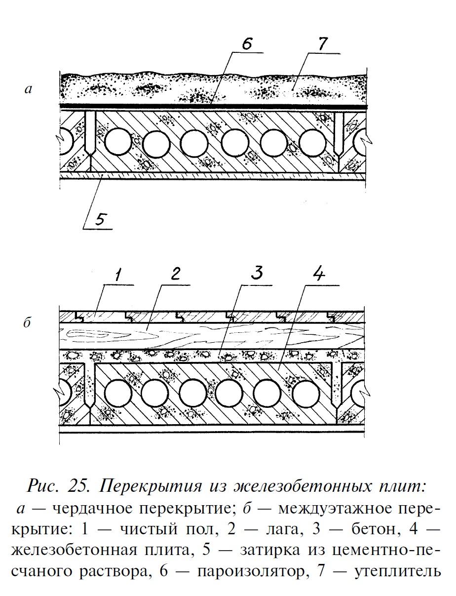 Устройство железобетонной плиты схема