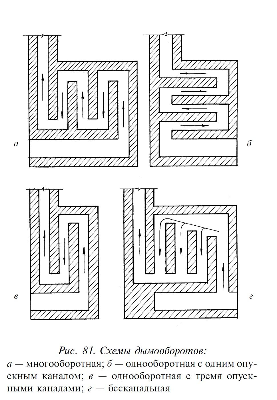 Дымоход из кирпича своими руками: кладка, устройство, схема 51